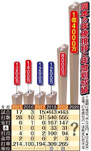 岡本の年俸推移
