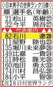 日本男子の世界ランク10傑