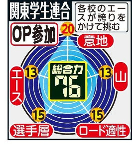 関東学生連合