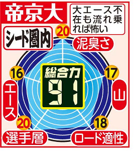 帝京大の戦力分析