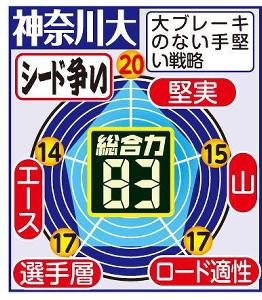 神奈川大の戦力チャート