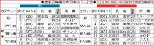 空手五輪番付の日本人1、2位