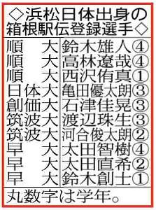 浜松日体出身の箱根駅伝登録選手