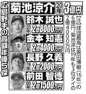 広島野手の高額年俸5傑