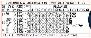 箱根駅伝の連続総合3位以内記録(10大会以上)