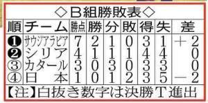 B組勝敗表