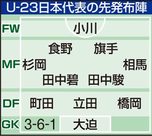 U-23日本代表の先発布陣