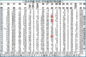高木守道(中日)の年度別成績