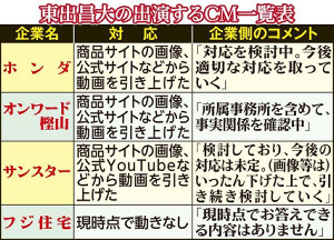 東出の出演するCM一覧表