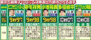 東京五輪男子100で決勝進出が期待される選手