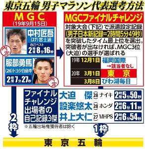 東京五輪男子マラソン選考