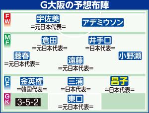 G大阪の予想布陣