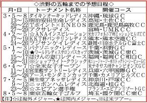 渋野の五輪までの予想日程