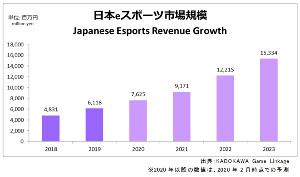 日本国内におけるeスポーツ市場規模と予測