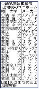 箱根駅伝出場校のユニホーム