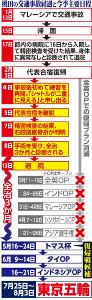 桃田の事故経過と主要大会日程