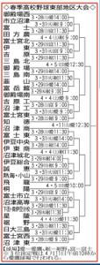 春季高校野球・静岡東部地区大会の組み合わせ