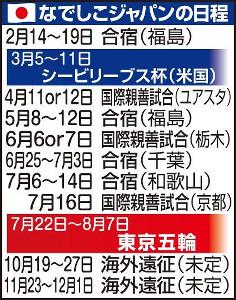 なでしこジャパンの日程