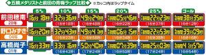 五輪メダリストと前田の青梅ラップ比較