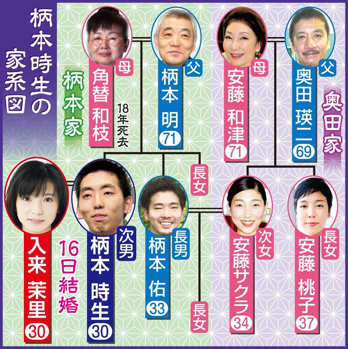 柄本時生の家系図