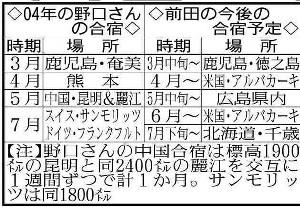 04年の野口さんの合宿と前田の今後の予定