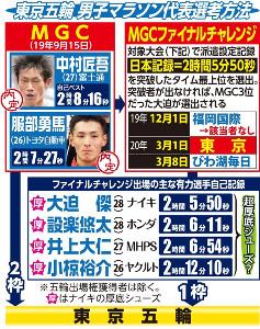東京五輪 男子マラソン代表選考方法