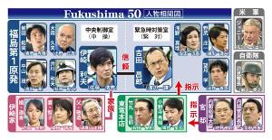 Fukushima50の人物相関図