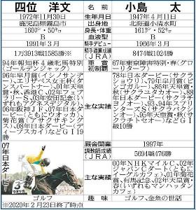 四位洋文騎手と小島太元調教師比較表