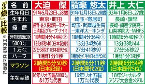 男子マラソン3強比較表
