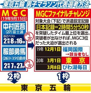 東京五輪男子マラソン代表選考方法