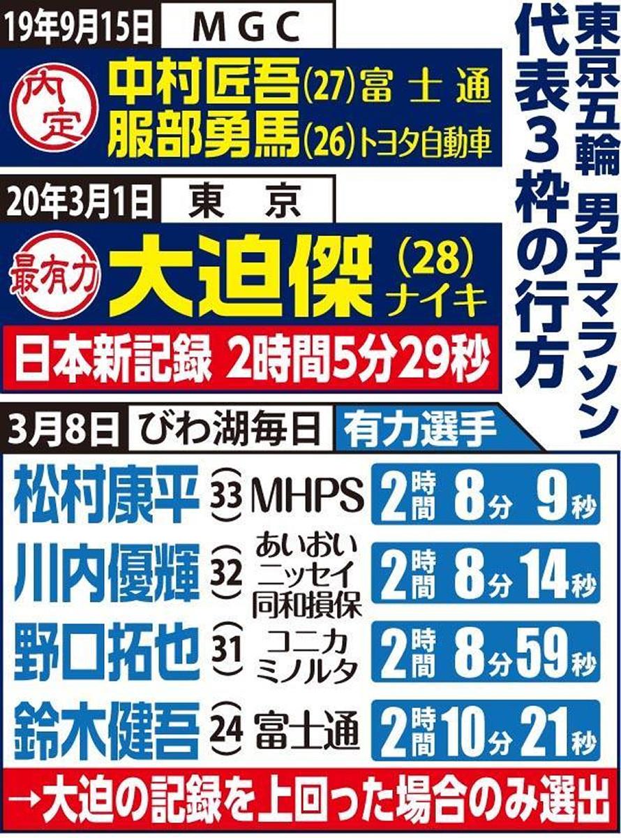 東京五輪男子マラソン代表3枠の行方