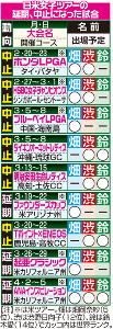 日米女子ツアーの延期、中止になった試合