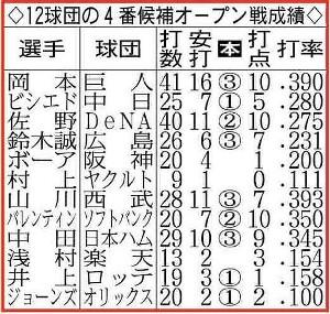 12球団の4番候補オープン戦の成績