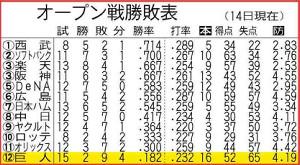 オープン戦勝敗表(14日現在)