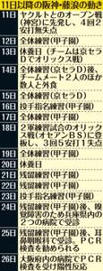 11日以降の阪神・藤浪の動き