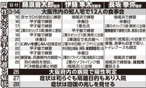 阪神 コロナ陽性3選手の経過