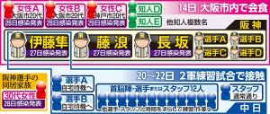 阪神3選手らと会食した知人や接触した中日選手らとの相関図