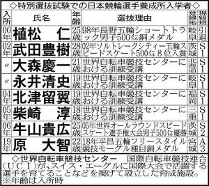 特別選抜試験での日本競輪選手養成所入学者