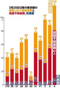 3月25日以降の東京都の新型コロナ感染者数と経路不明者数、死者数