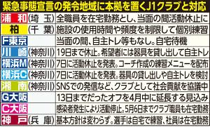 緊急事態宣言の対象7都府県J1クラブの活動状況