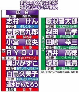 新型コロナウイルス感染が確認された主な日本の著名人