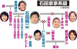 石田家の家系図