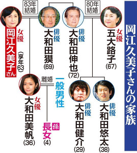 岡江久美子さんの家族