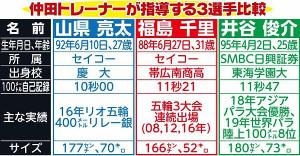 仲田トレーナーが指導する3選手比較
