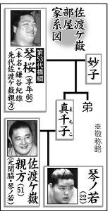 佐渡ケ嶽部屋家系図