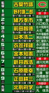 広島のベストオーダー