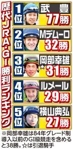 G1勝利ランキング