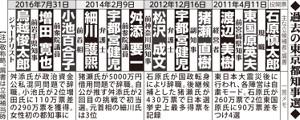 過去の東京都知事選