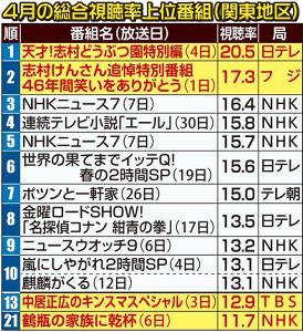 4月の高視聴率番組表