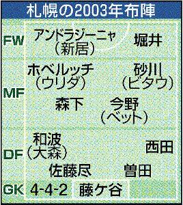 札幌の2003年布陣